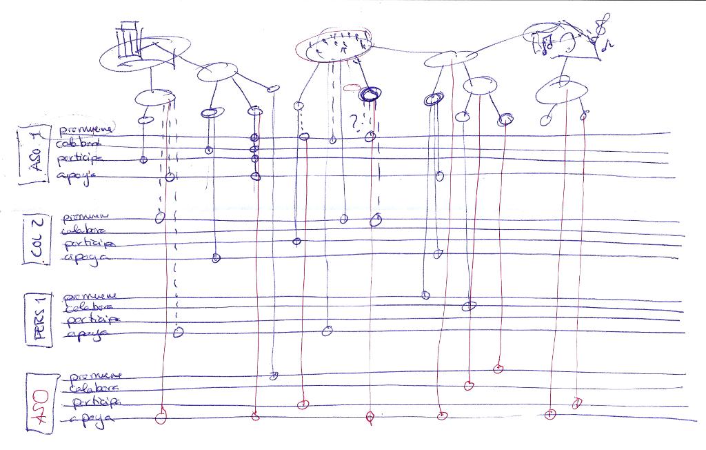 Gráfico sinfónico de implicación de distintos agentes en un proyecto, pensado para el Vivero de Autogestión de Alicante